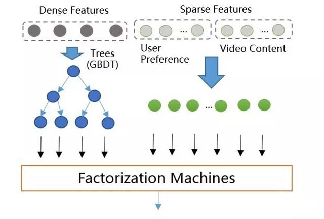 推荐系统--完整的架构设计和算法(协同过滤、隐语义)  技术博客 quesbase6415480884894524319