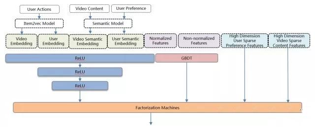 推荐系统--完整的架构设计和算法(协同过滤、隐语义)  技术博客 quesbase64154808867345373562